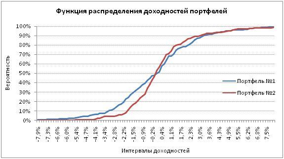 График функции распределения доходностей
